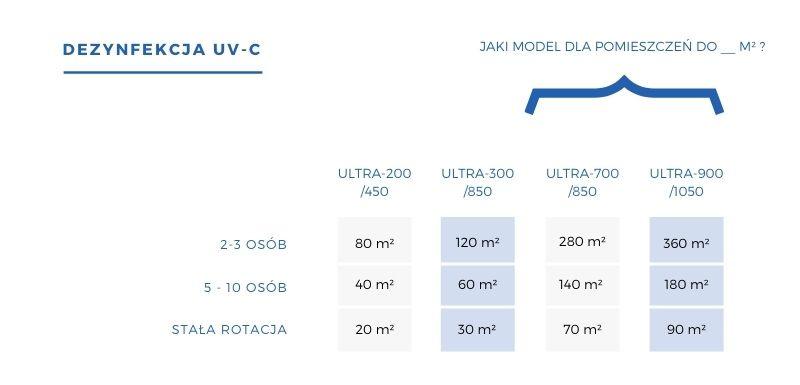 Maksymalny metraż dezynfekcji UV-C dla danego modelu sterylizatora Ultra